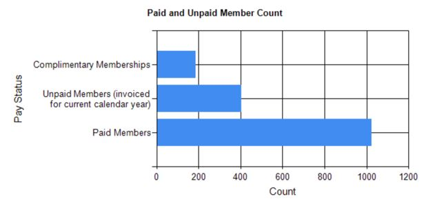 Paid vs. unpaid as of March 27th, 2020