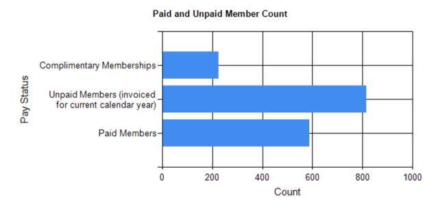 Paid vs. unpaid as of January 5th, 2020